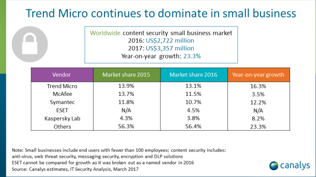 Small business content security market update