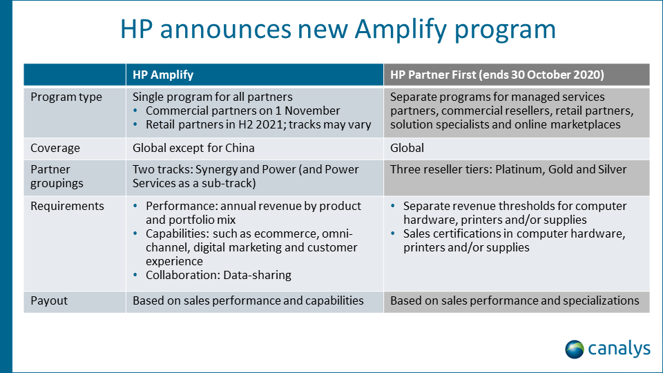HP launches new Amplify partner program