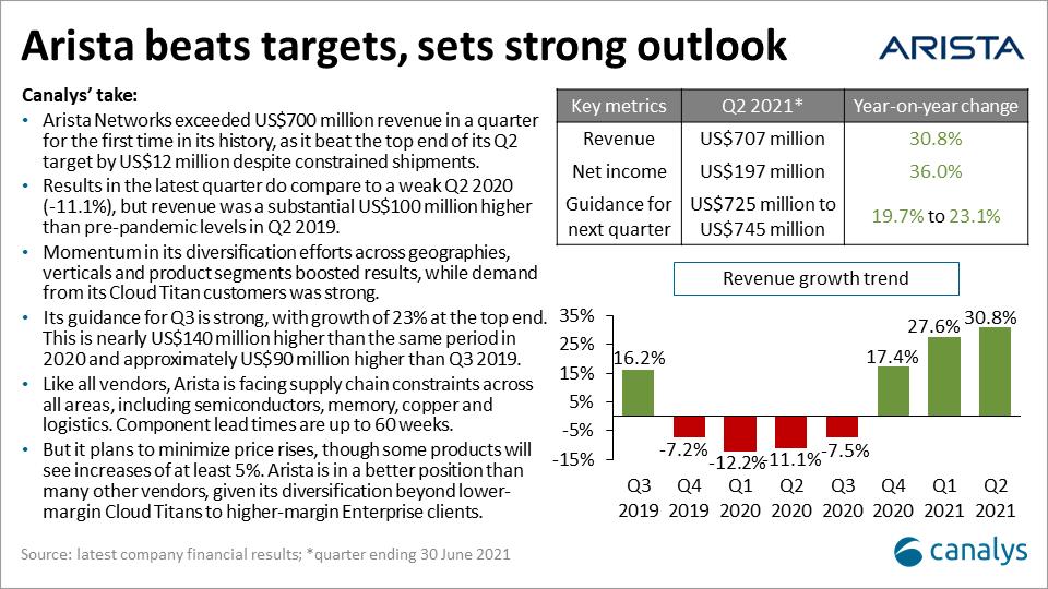 Arista Networks - Q2 2021 infrastructure vendor performance