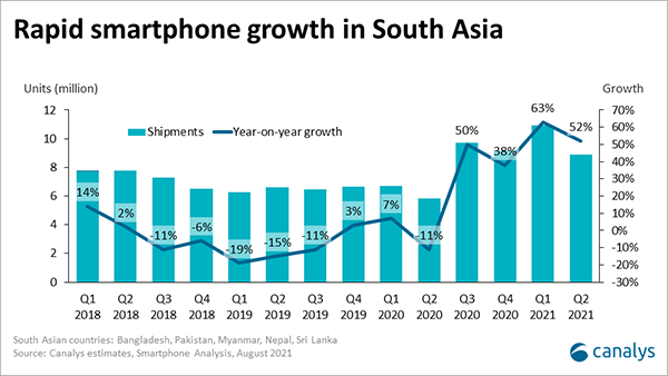 The driving forces behind the high-growth South Asian smartphone markets