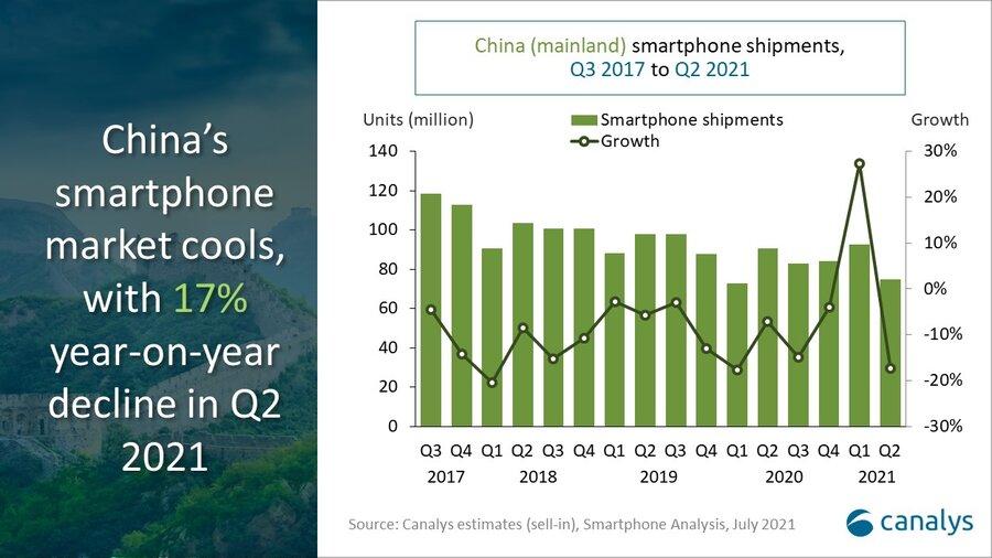 Canalys_China Smartphone market Q2 2021
