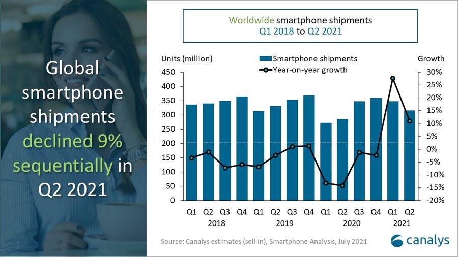 Global smartphone market share Q2 2021