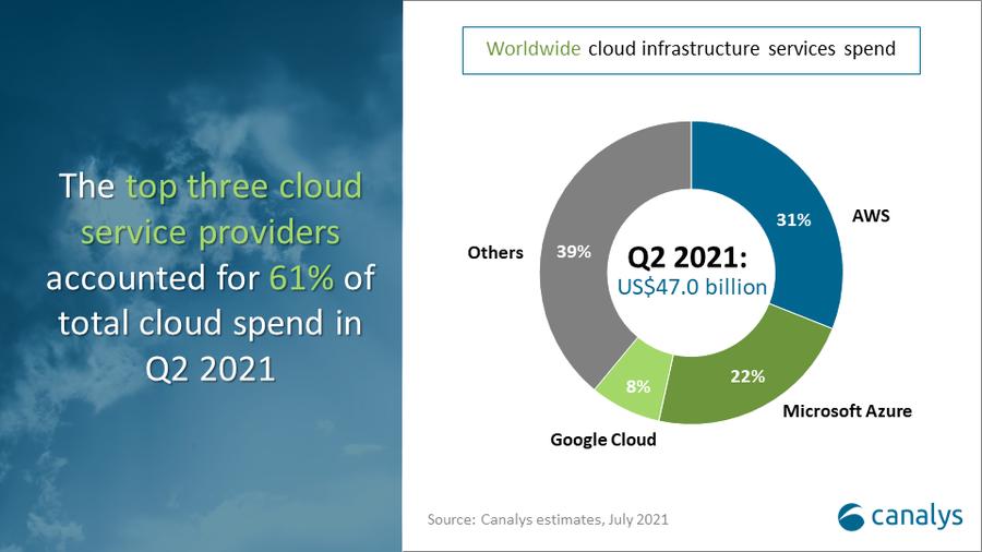 Global cloud services market Q2 2021