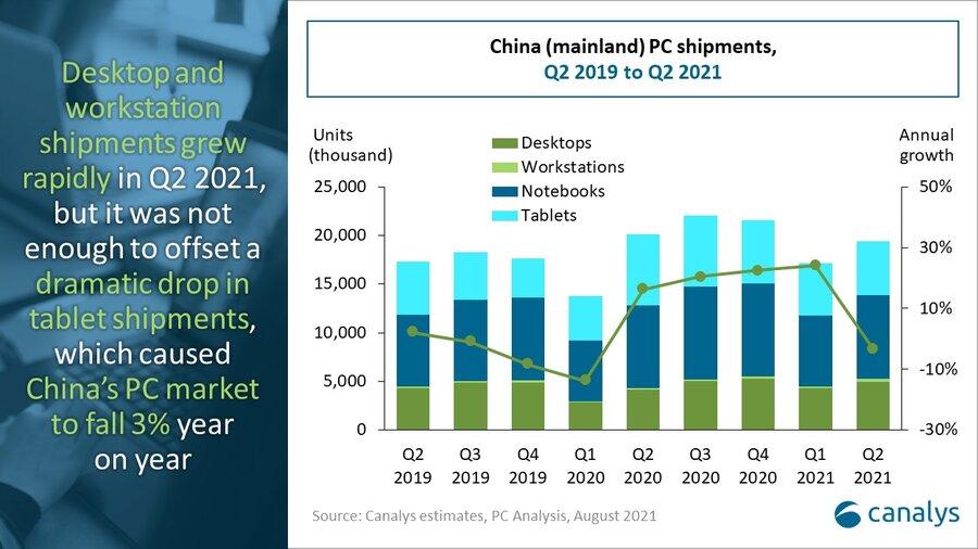 China PC market share Q2 2021