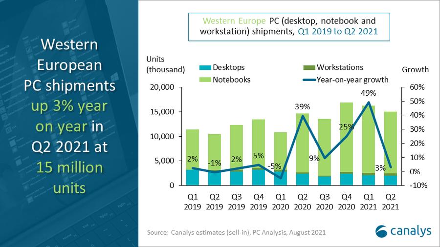 Western Europe's PC marketgrows3% in Q22021, despite phenomenal Q2 2020