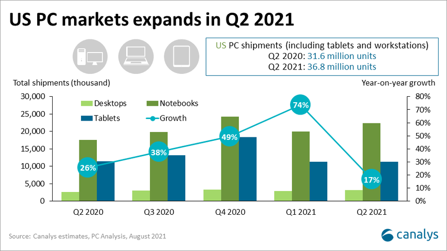 US PC shipments up 17% in Q2 2021, pointing to massive refresh potential