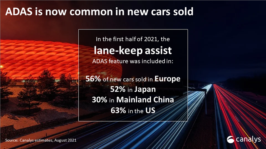 Huge opportunity as only 10% of the 1 billion cars in use have ADAS features