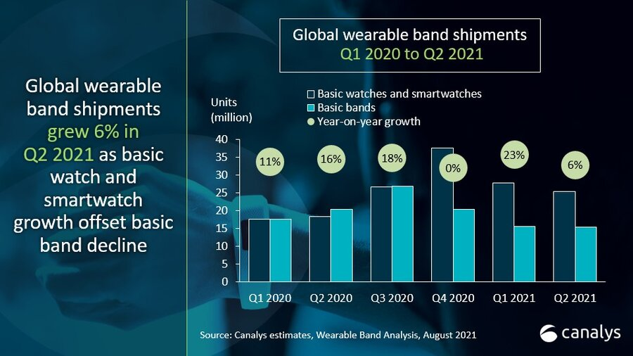 Global wearable band shipmentsup6% asthe market shifts to wristwatches