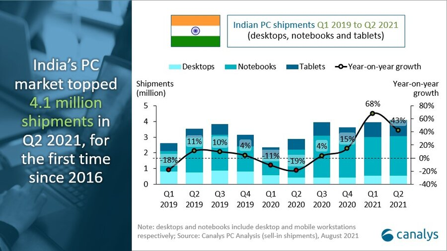PC shipments in Indiahit five-year high of 4.1 million in Q2 2021