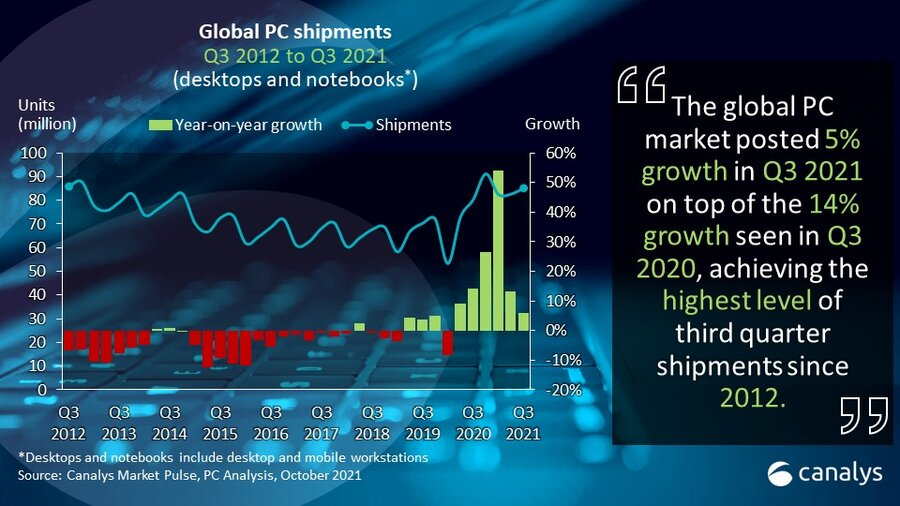 Canalys: Global PC market grows 5% in Q3 2021 as supply and logistics deteriorate