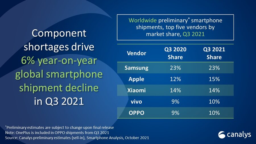 Canalys: Global smartphone market shrinks 6% amid component shortages