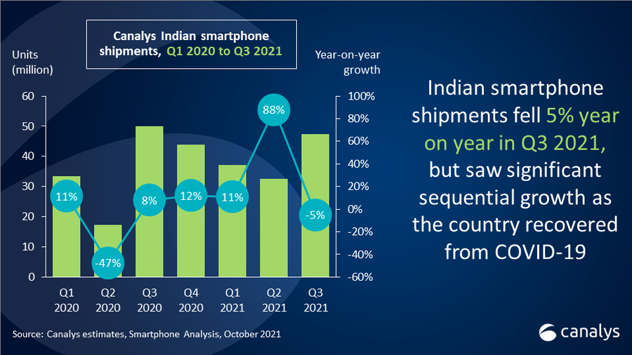 India's smartphone shipments fall 5% in Q3 due to fragile supply chain