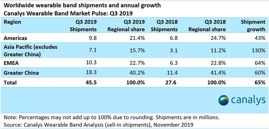 Canalys: Worldwide wearable band market grew 65% in Q3 2019 while Asia Pacific doubled in volume