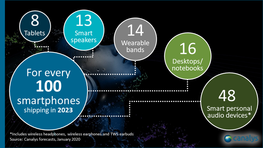 Canalys - global smart shipments per 100 smartphones in 2023