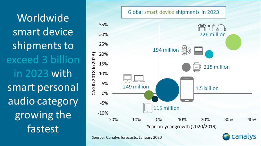Global smart device shipment forecasts 2020 to 2023