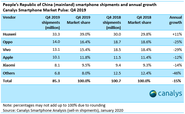 China smartphone shipments and annual growth - 2019