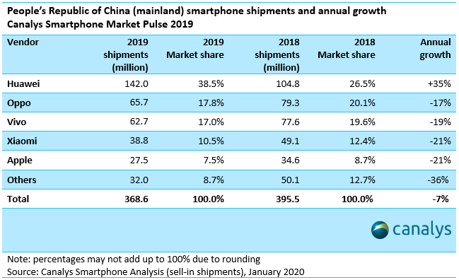 China smartphone shipments and annual growth - Q4 2019