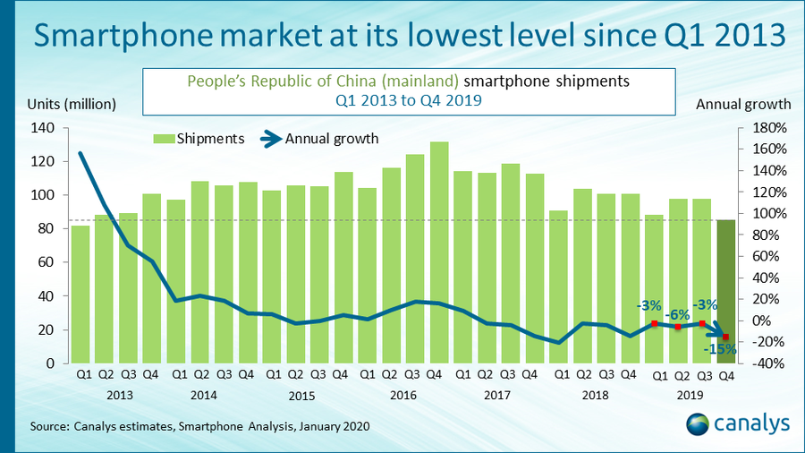 Smartphone market shipments China - 2013 to 2019