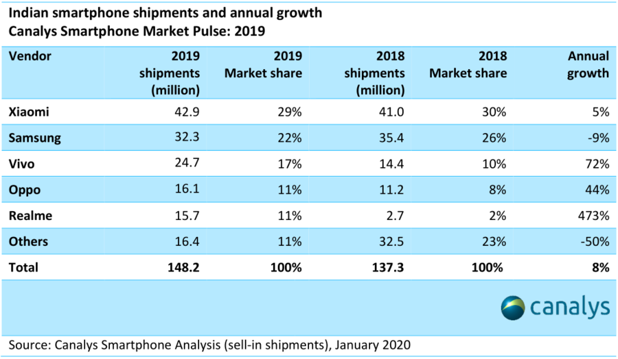 Canalys - Indian smartphone shipments and annual growth, full year 2019