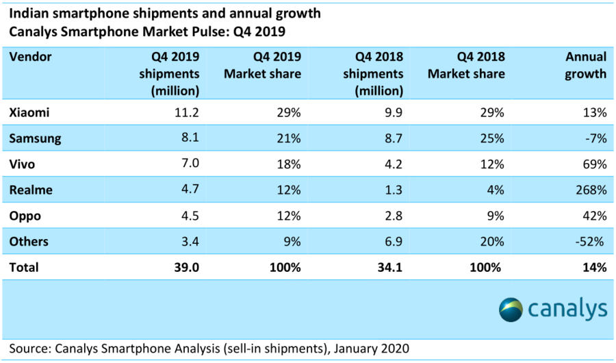Canalys - Indian smartphone shipments and annual growth, Q4 2019