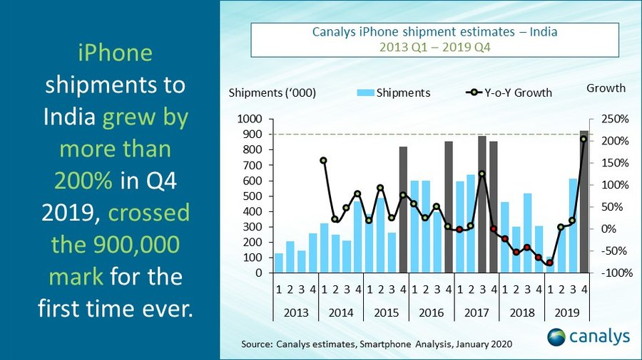 Canalys - India iPhone shipments 2013 to 2019