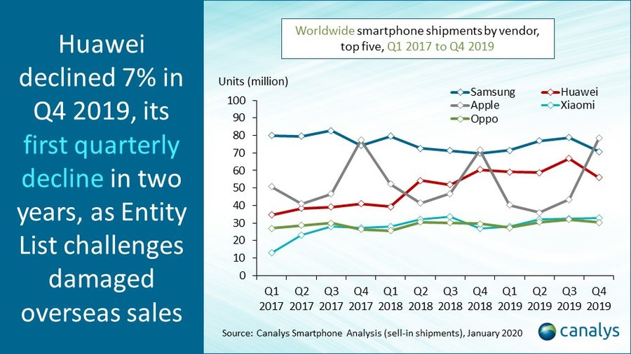 Global smartphone market Q4 and full year 2019