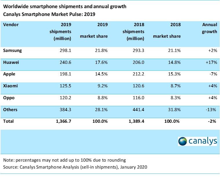 Inilah 5 Penguasa Pasar Smartphone Dunia