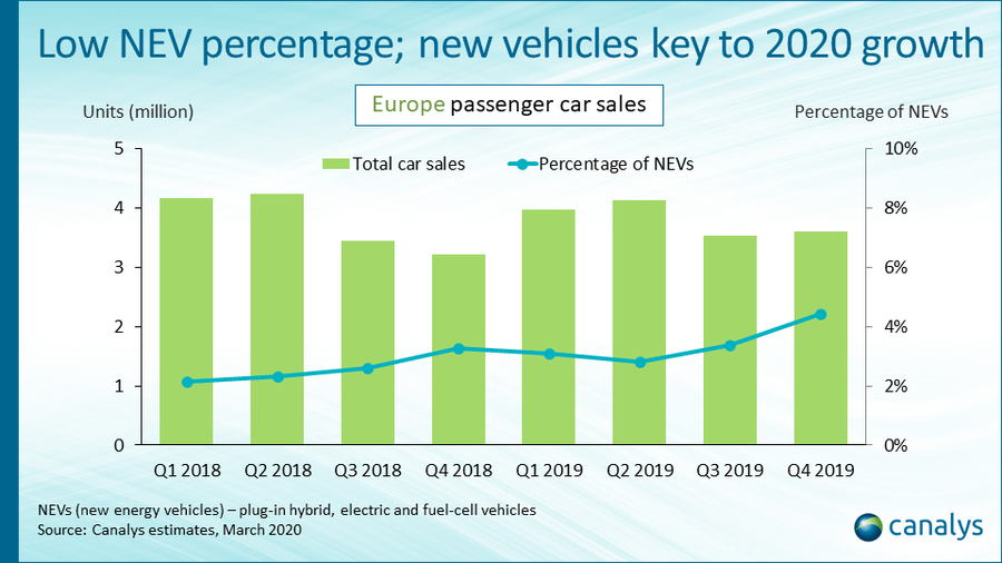 Canalys: New energy vehicle sales in Europe up over 50% in Q4 2019