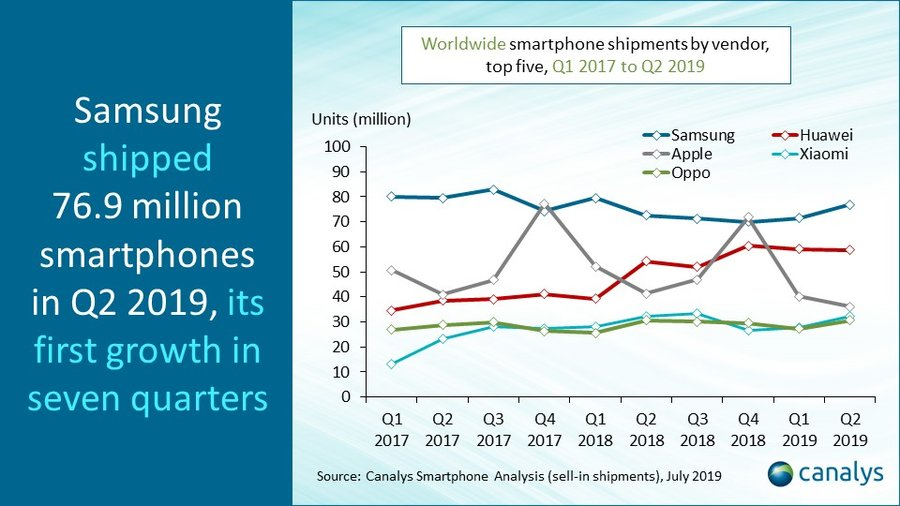 Canalys Newsroom- Canalys: Samsung takes advantage of