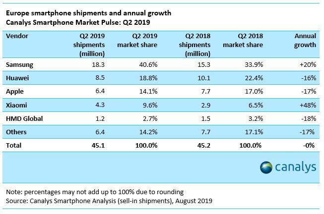 Gli smartphone venduti nel secondo semestre 2019.