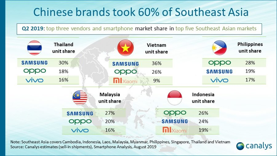 Canalys: Chinese smartphone brands take 62% of Southeast Asia's 30.7 million shipments