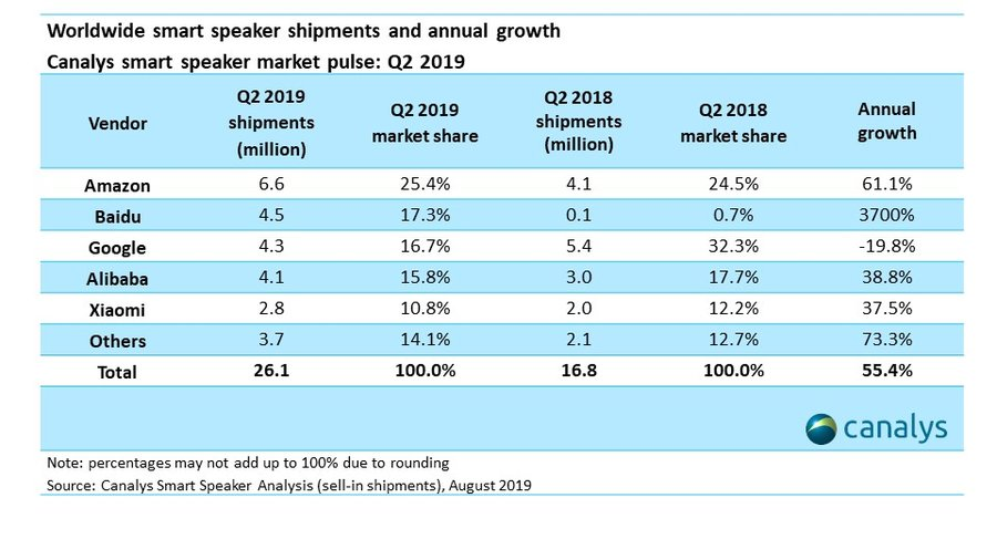 Canalys Newsroom- Canalys: Baidu replaces Google to become number two in smart speaker market in Q2 2019