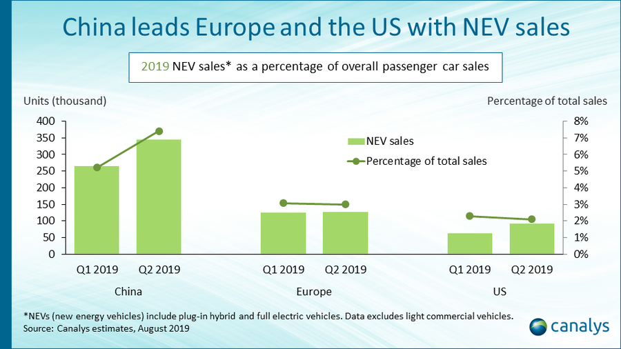 Canalys: China leads Europe and the US in new energy vehicle sales