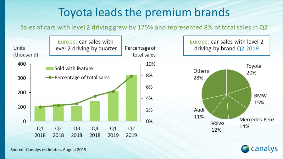 Canalys Newsroom- Canalys: 8% of new cars in Europe sold