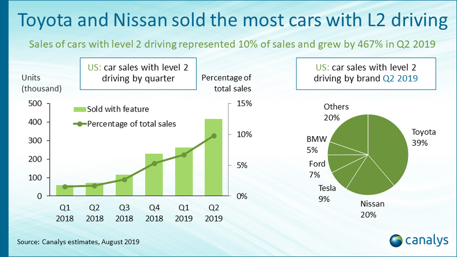 Canalys: 10% of new cars in the US sold with level 2 autonomy driving features