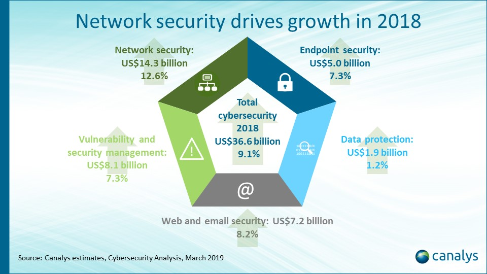 Cybersecurity market grows 9% in 2018 to reach US billion