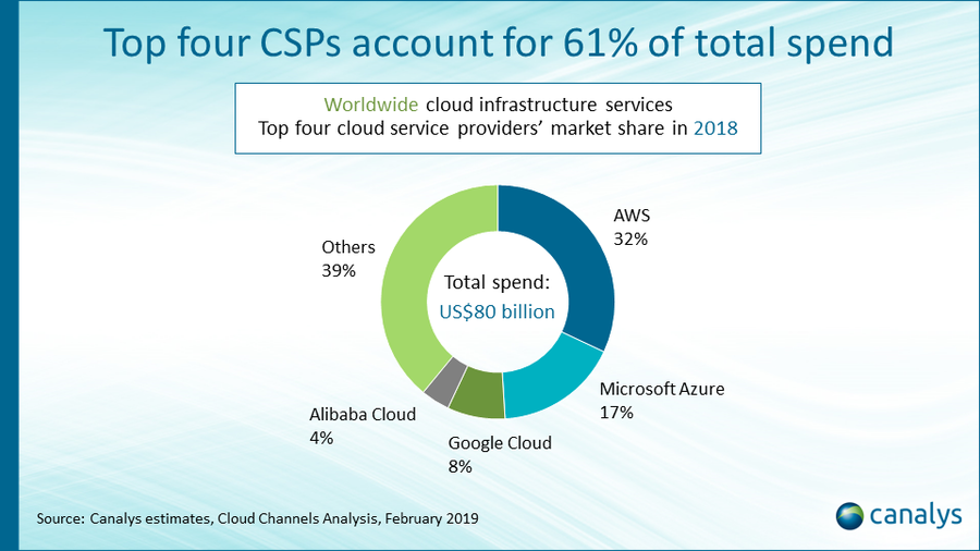 Canalys: Cloud spend to surpass US3 billion in 2020, driven by IT channel