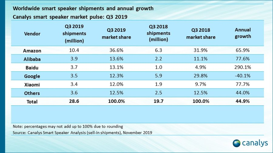 Canalys: Amazon smart speaker shipments crossed 10 million mark in Q3 2019