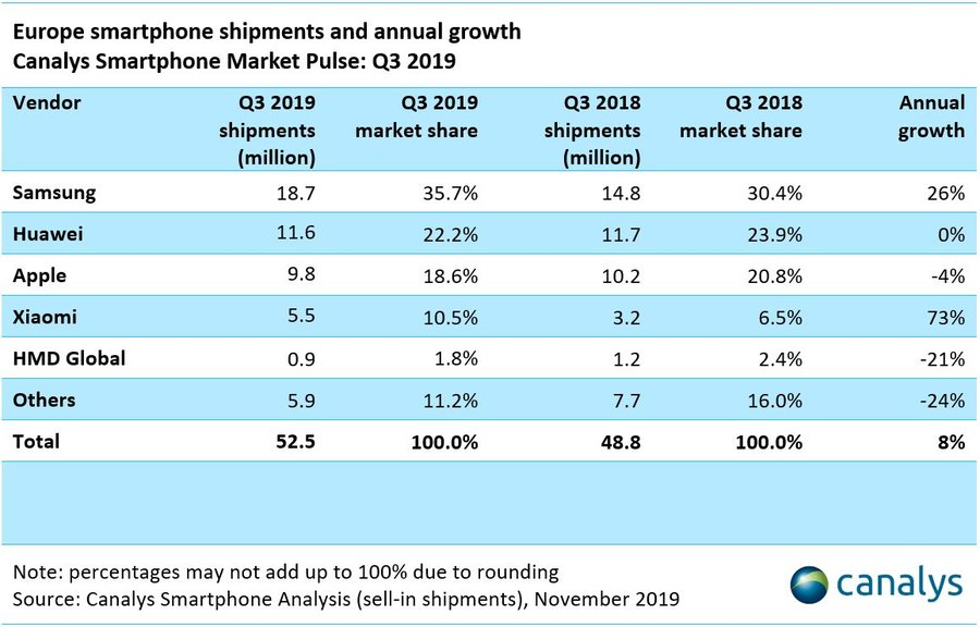 Canalys: European smartphone market grew 8%, best performing region in Q3 2019