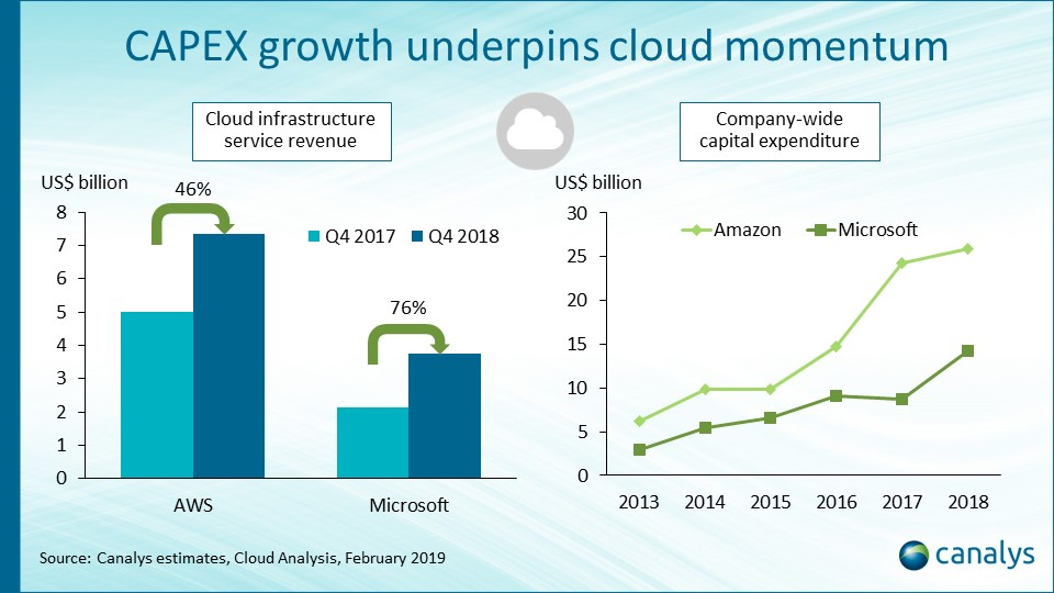 AWS and Microsoft grow strongly as cloud adoption shows no sign of cooling