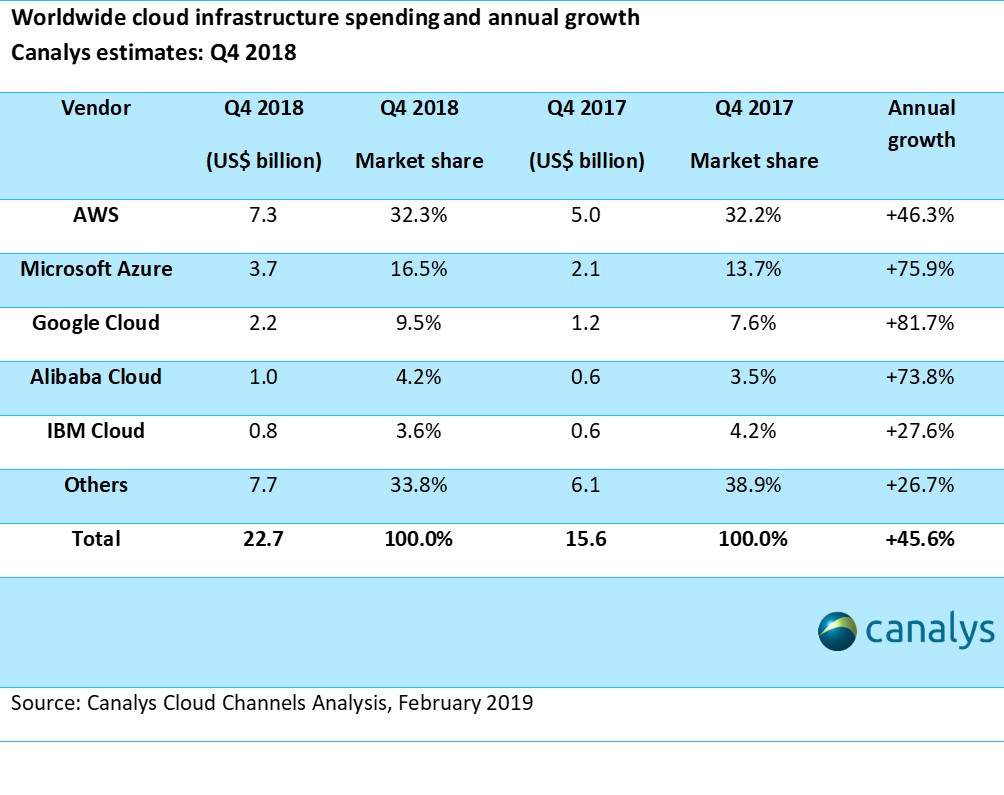Canalys Newsroom- Cloud market share Q4 2018 and full year 2018