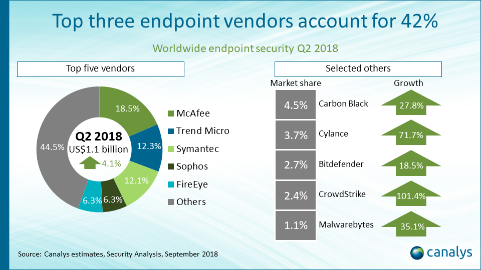 Endpoint security increases 4% in Q2 2018, as a wave of new vendors gain share