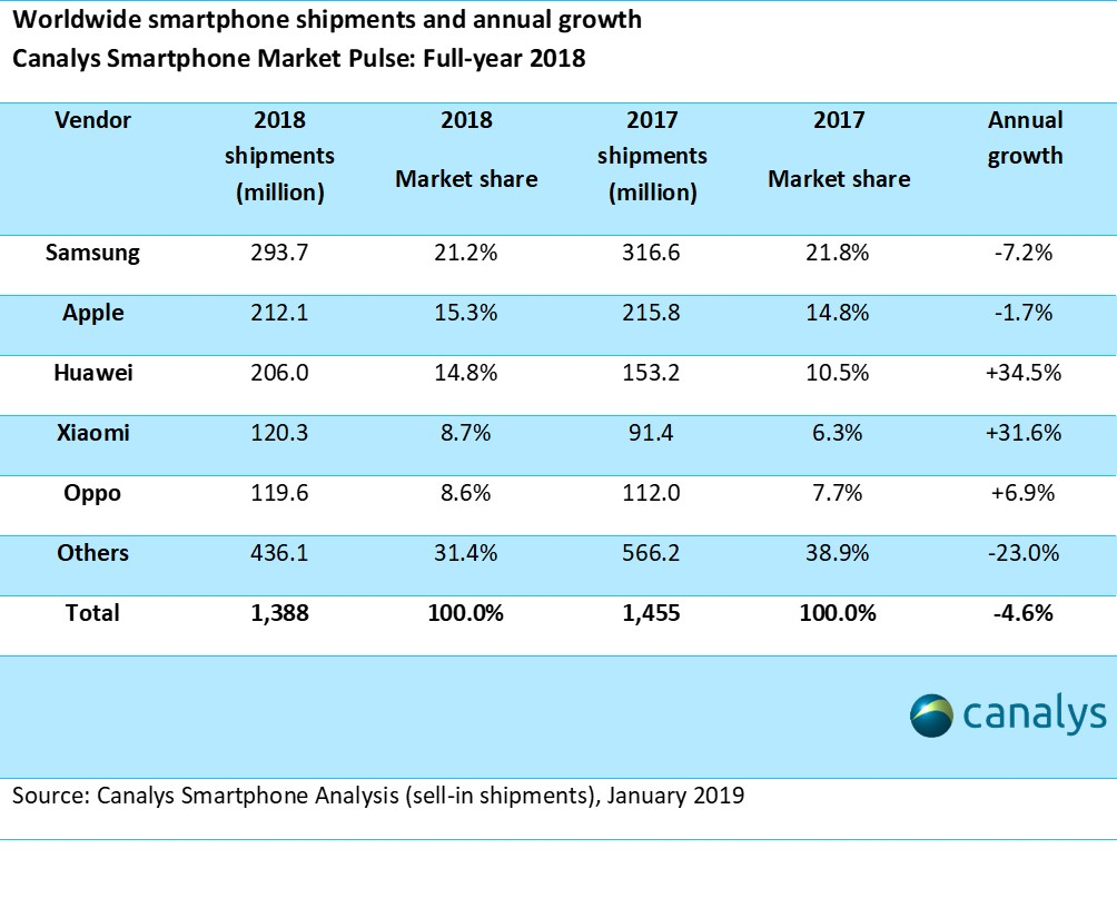 Canalys Newsroom- Apple ships 71 7m smartphones in Q4 2018 as global