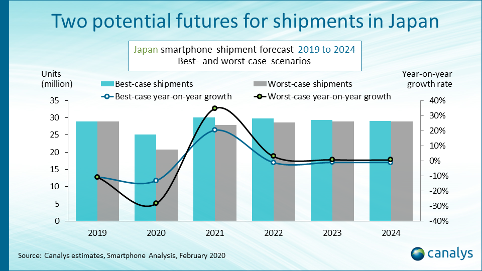 Japan's smartphone market to struggle in 2020 amid impact of new regulations and COVID-19