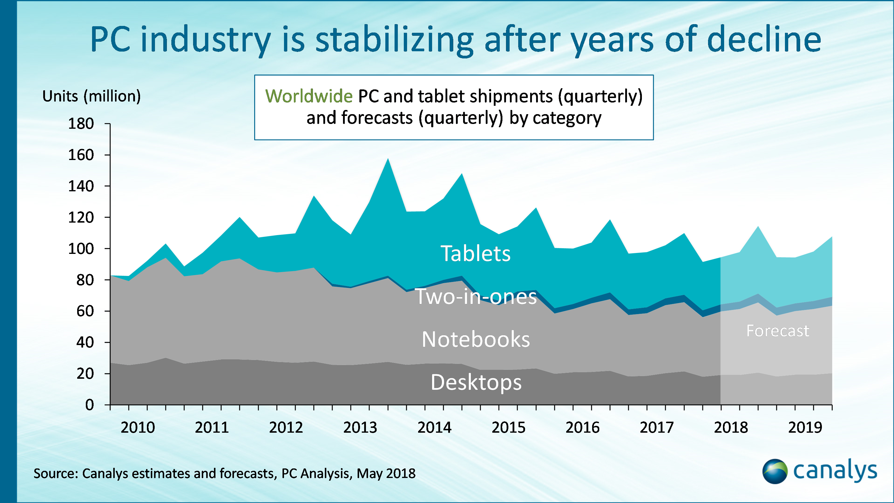 Tablets and PCs set for modest 2.1% decline in 2018 as the industry finally starts to stabilize
