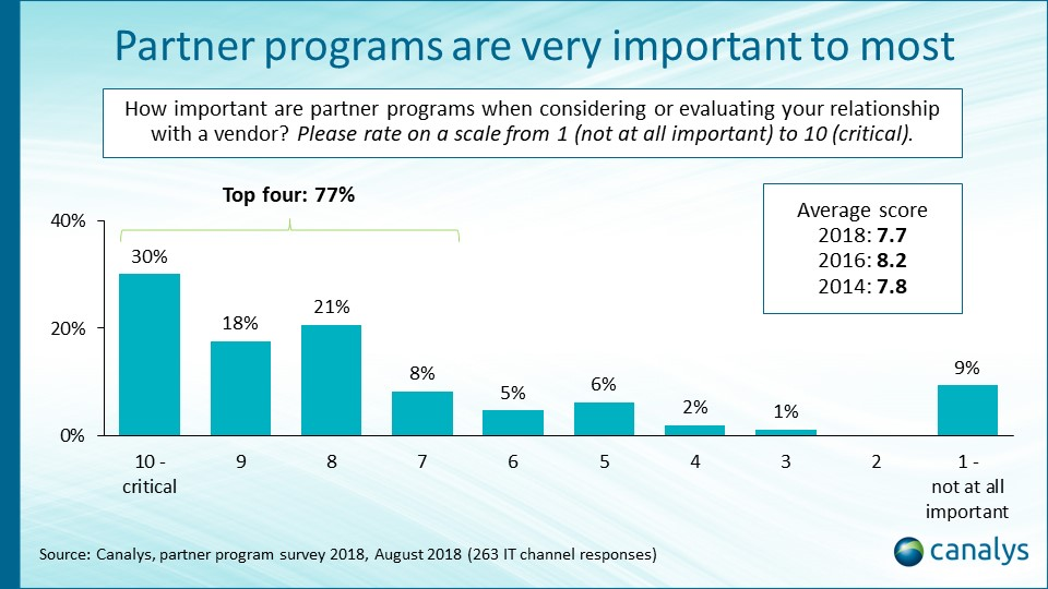 A warning for vendors as nearly a quarter of partners say programs not important