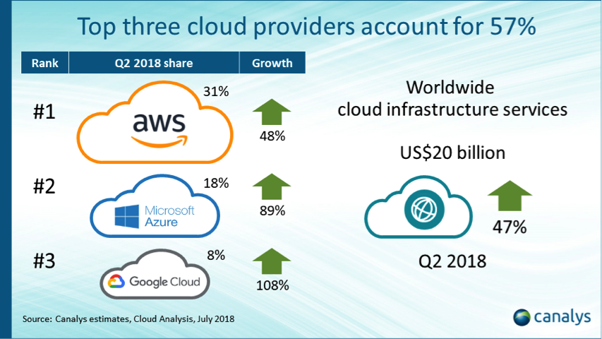 Cloud infrastructure spend reaches US billion in Q2 2018, with hybrid IT approach dominant
