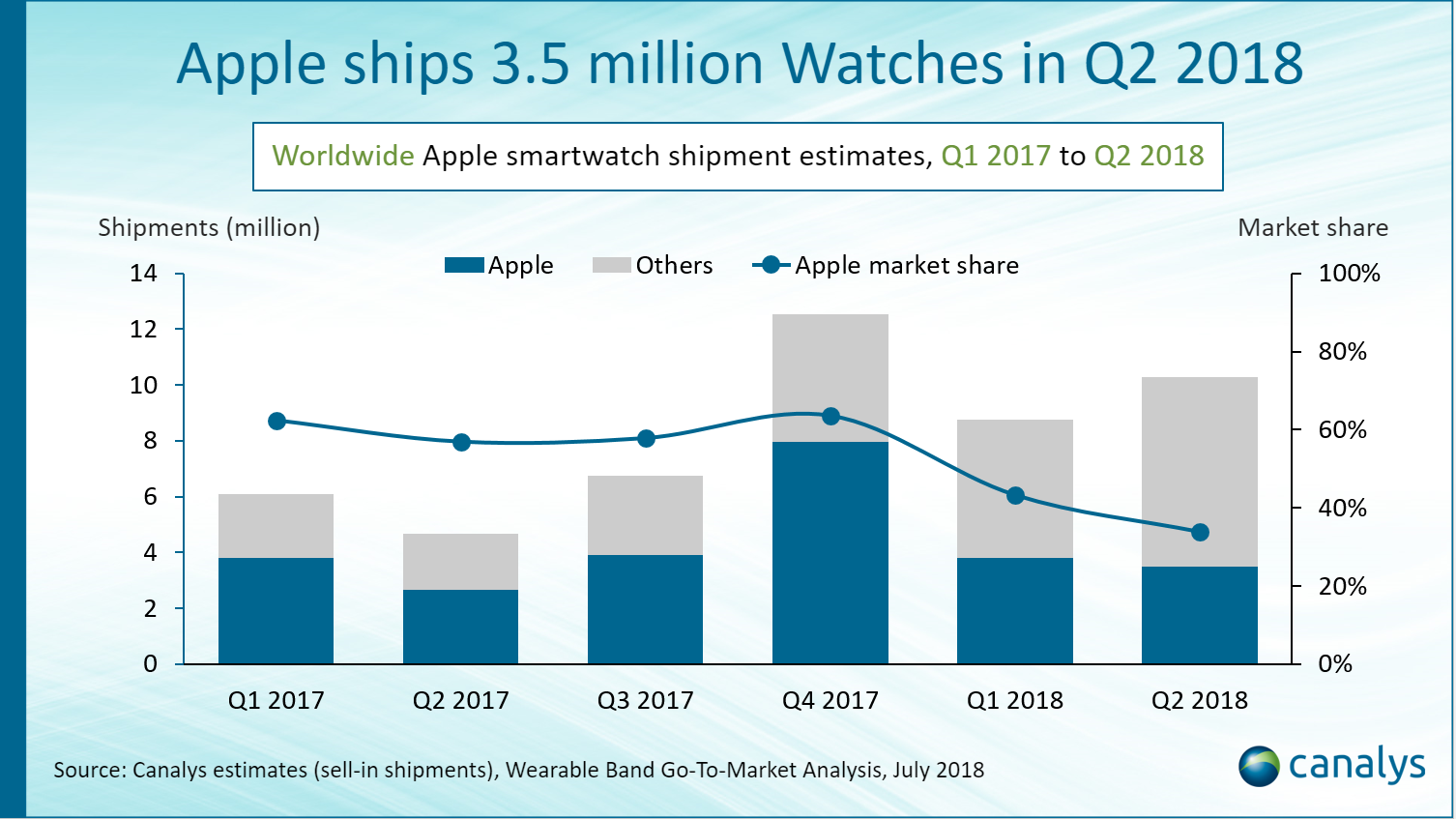 Canalys Newsroom- Apple ships 3 5 million Watches in Q2 2018