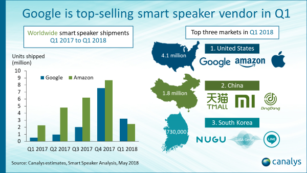Canalys Google Amazon speaker report