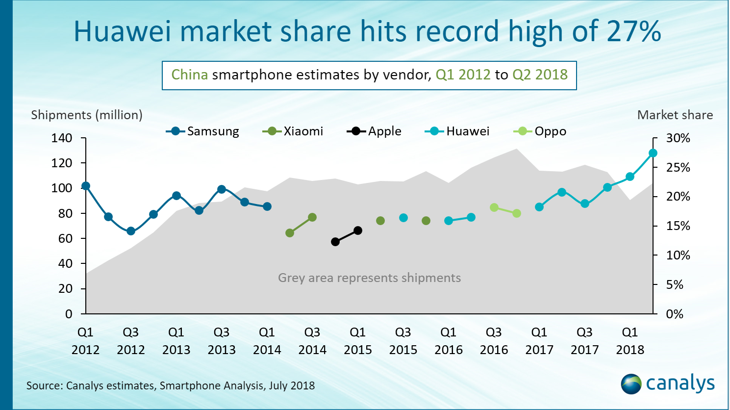 Canalys Newsroom- Huawei breaks record for biggest ever share in